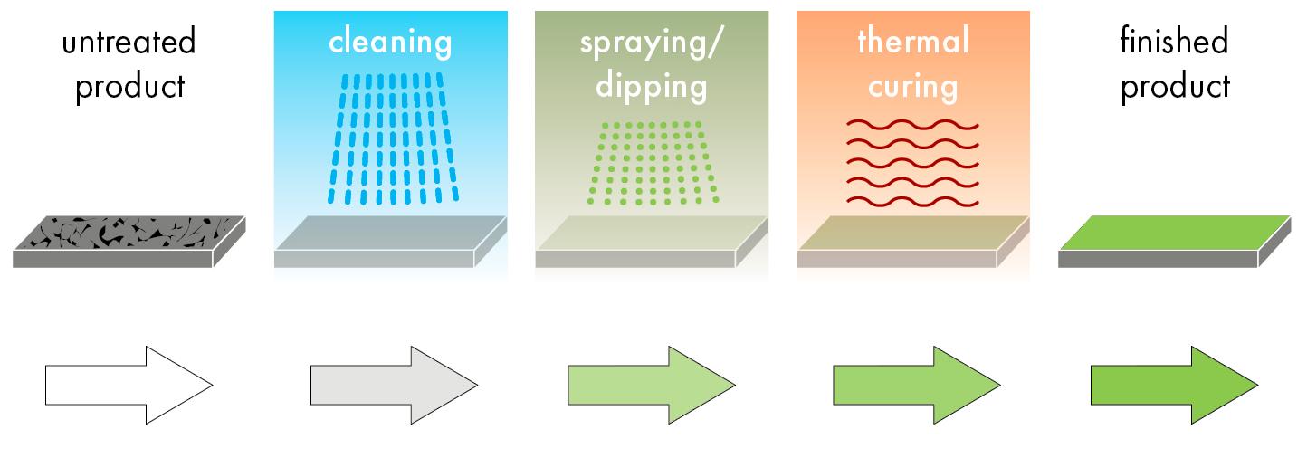 ANS Tricolit® - Applied Nano Surfaces - Applied Nano Surfaces